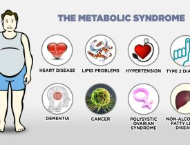 METOBOLIC SYNDROME: AM I AT RISK?